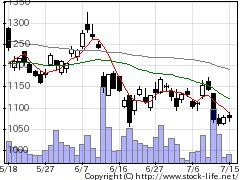 6101ツガミの株式チャート