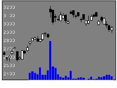 6104東芝機械の株価チャート
