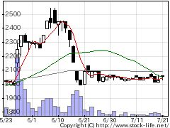 6111旭精機工業の株価チャート
