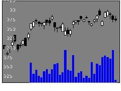 6113アマダの株価チャート