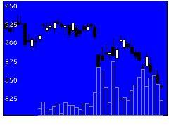 6118アイダの株価チャート