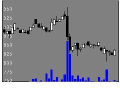 6131浜井産の株式チャート
