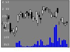 6134FUJIの株式チャート