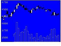 6135牧野フライス製作所の株式チャート