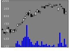 6136OSGの株価チャート