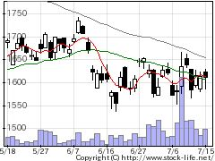 6136OSGの株式チャート