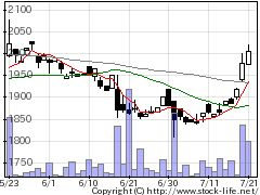 6137小池工の株価チャート