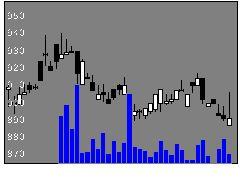 6138ダイジェトの株価チャート