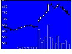 6140旭ダイヤモンド工業の株式チャート