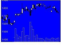 6141DMG森精機の株価チャート