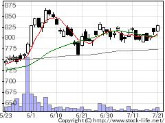 6143ソディックの株式チャート