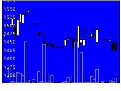 6144西部電機の株価チャート