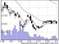 6145日特エンジニアリングの株価チャート