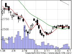 6145NITTOKの株価チャート
