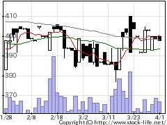 6147ヤマザキの株式チャート