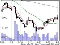 6149小田原エンジの株価チャート