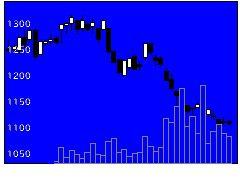 6157日進工具の株価チャート