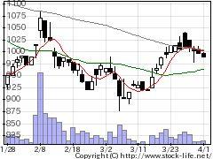 6158和井田の株式チャート