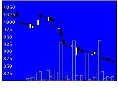 6161エスティックの株式チャート