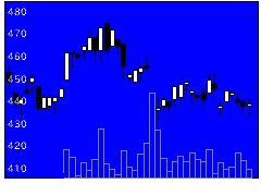 6165パンチ工業の株式チャート