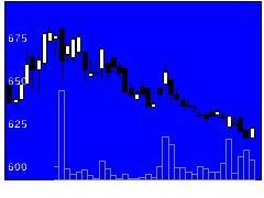 6167冨士ダイスの株価チャート