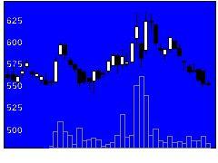 6172メタップスの株式チャート