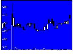 6173アクアラインの株価チャート