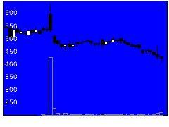 6176ブランジスタの株式チャート