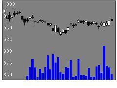 6178日本郵政の株価チャート