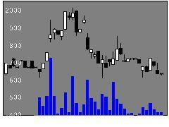 6180GMOメディアの株価チャート