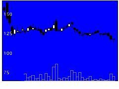 6181パートナーエージェントの株式チャート