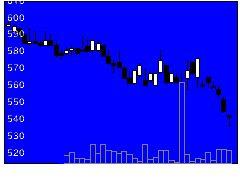 6185ソネットMNの株式チャート