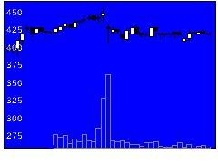 6188富士ソSBの株式チャート