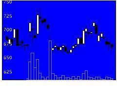 6189グローバルグループの株価チャート