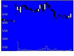 6190フェニックスバイオの株価チャート