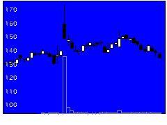 6192HyAS&Cの株価チャート