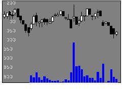 6193バーチャレクの株価チャート