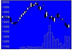 6194アトラエの株式チャート