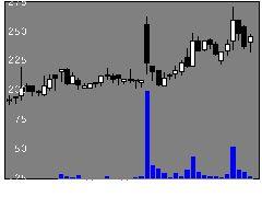 6195ホープの株式チャート