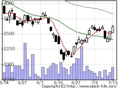 6196ストライクの株式チャート