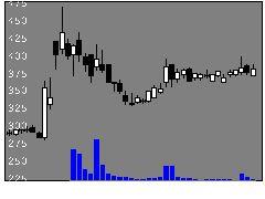 6198キャリアの株価チャート