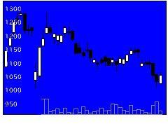 6199セラクの株価チャート