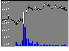 6200インソースの株式チャート