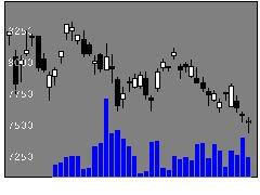 6201豊田自動織機の株価チャート