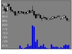 6203豊和工業の株価チャート