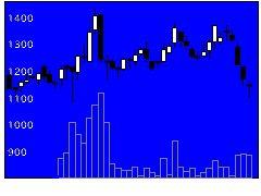 6205OKKの株価チャート