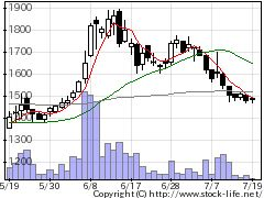 6208石川製の株価チャート