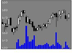 6210東洋機械金属の株式チャート