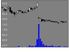 6218エンシュウの株価チャート