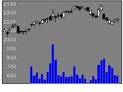 6222島精機製作所の株価チャート
